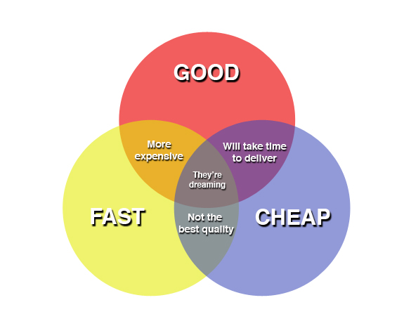 Diagram, the development trilogy, good, fast or cheap.